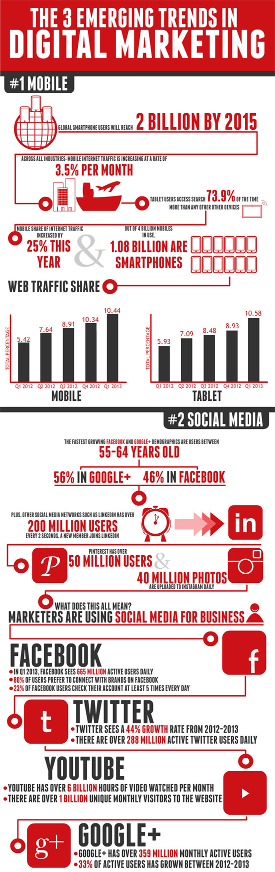 3 Emerging Trends