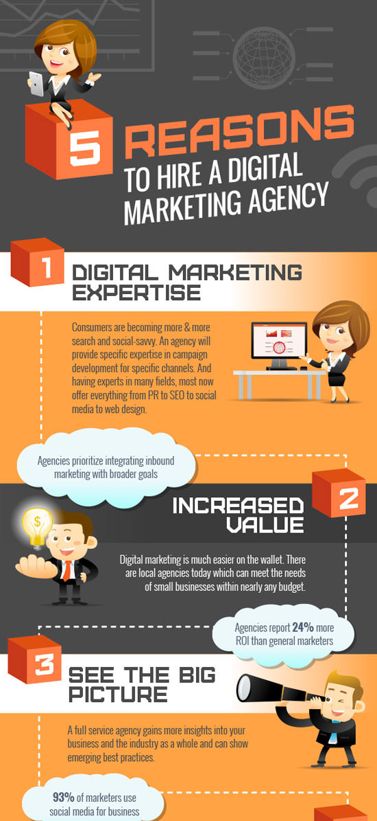 Reasons To Hire Digital Marketing