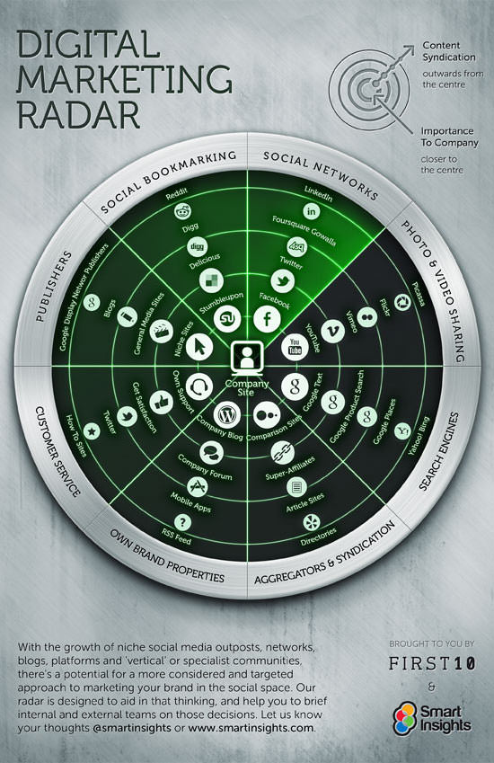 Digital Marketing Radar