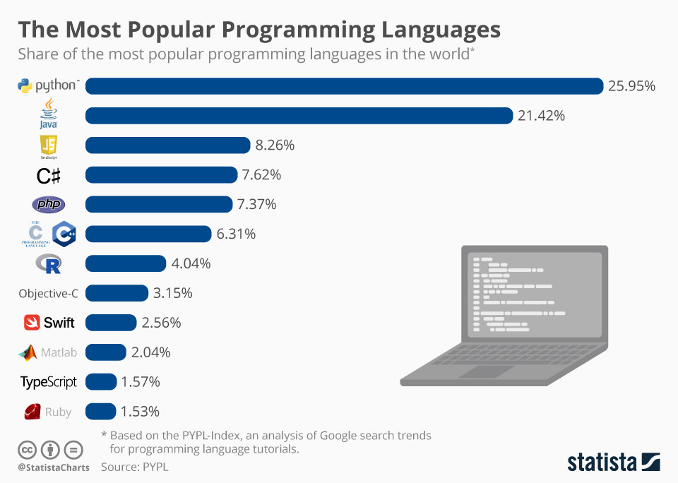 Top-10-Programming-Languages