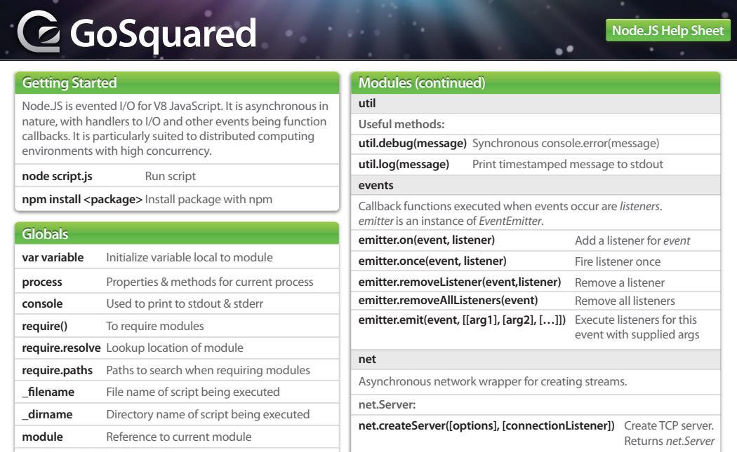 Node.JS-Help-Sheet