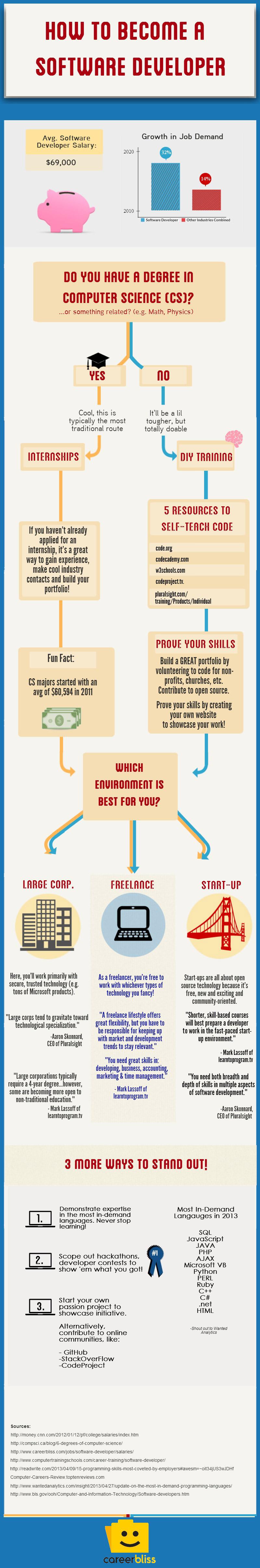 20 Cheatsheets & Infographics For Software Developers   Hongkiat
