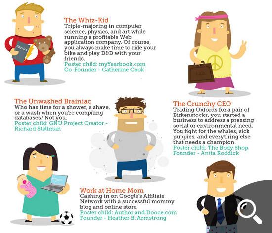 Entrepreneurial Styles