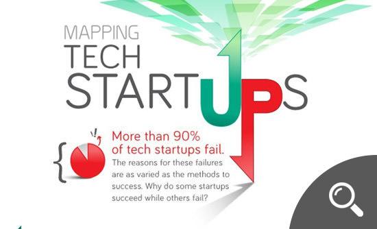 Mapping Tech Startups