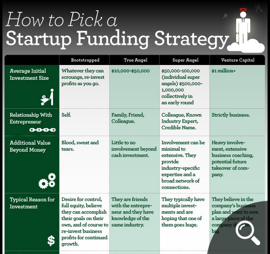 Startup Funding Strategy