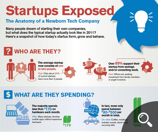 Startups Exposed