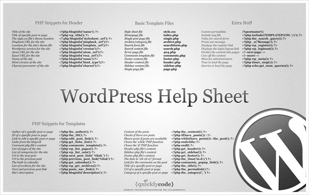 WordPress Help Sheet Wallpaper