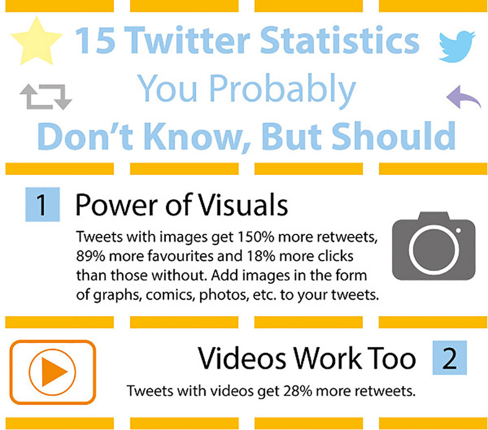 15 Twitter Statistics You Probably Don't Know, But Should