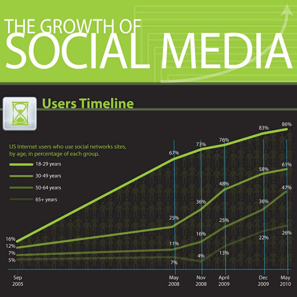 20 Stunning Social Media Statistics