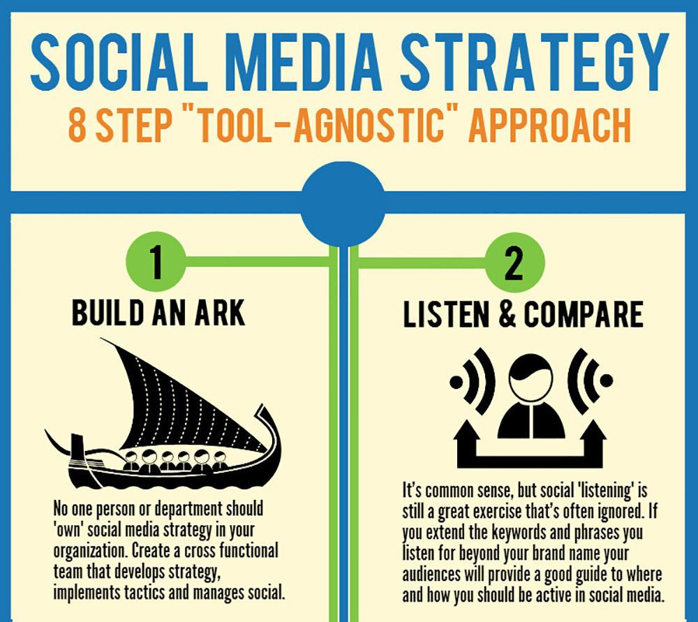 8 Step Social Media Strategy