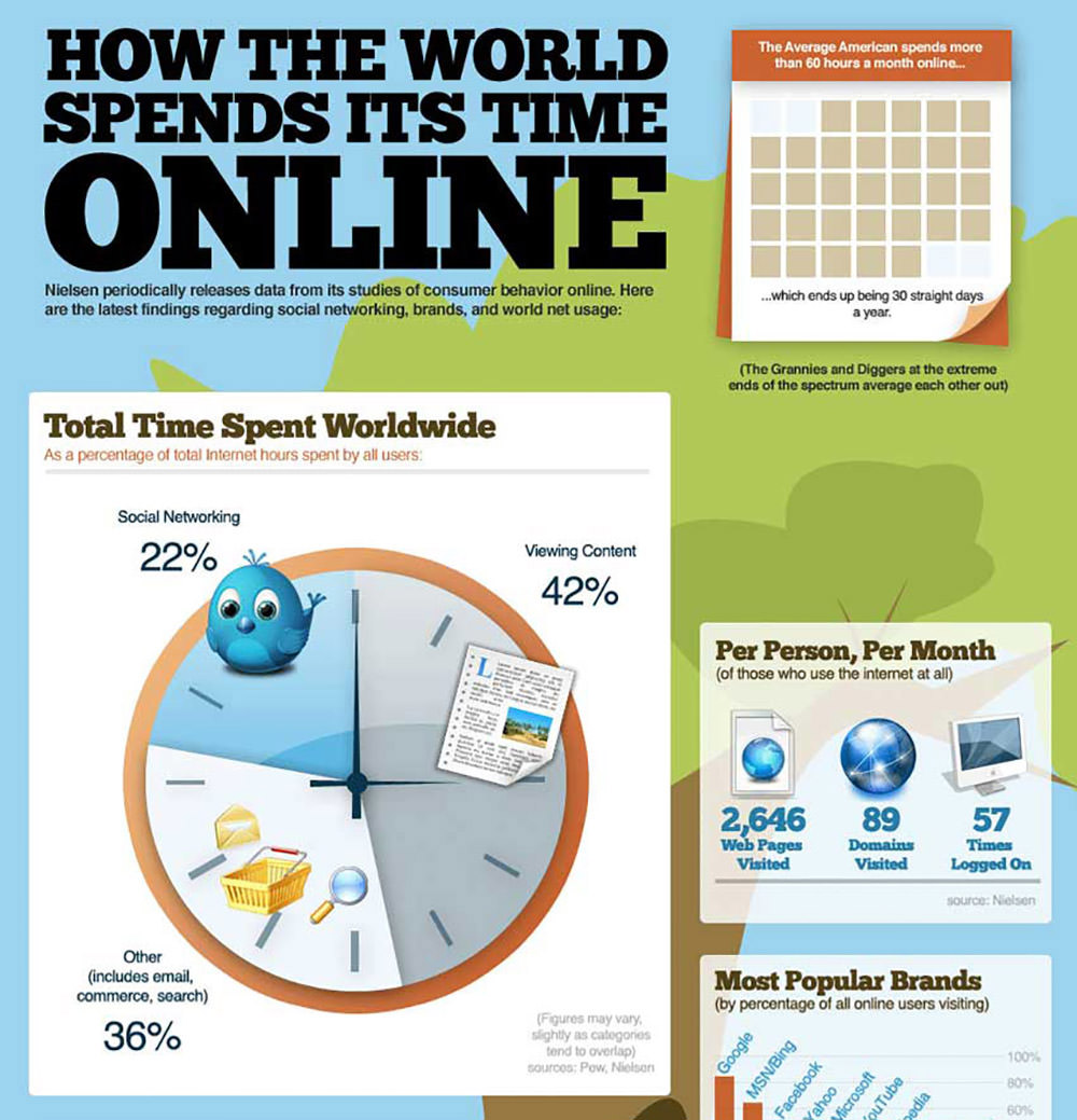 How The World Spends Its Time Online