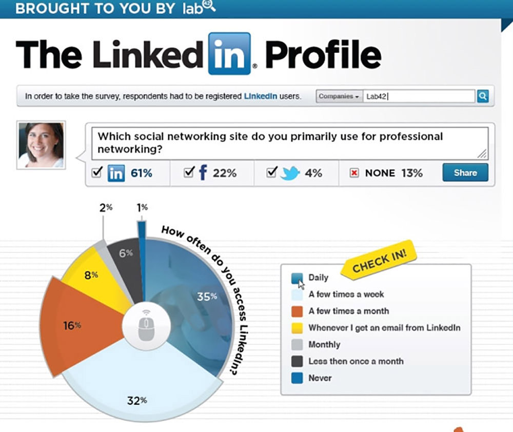 How do You Use LinkedIn?