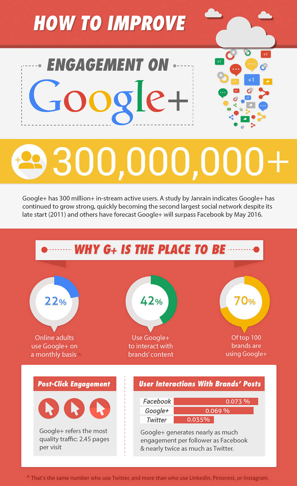 How to Jumpstart Your Google+ Engagement