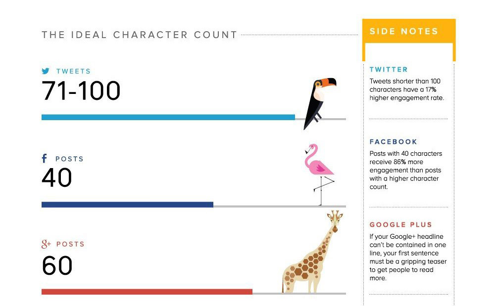 The Optimal Length for Every Social Media Update and More