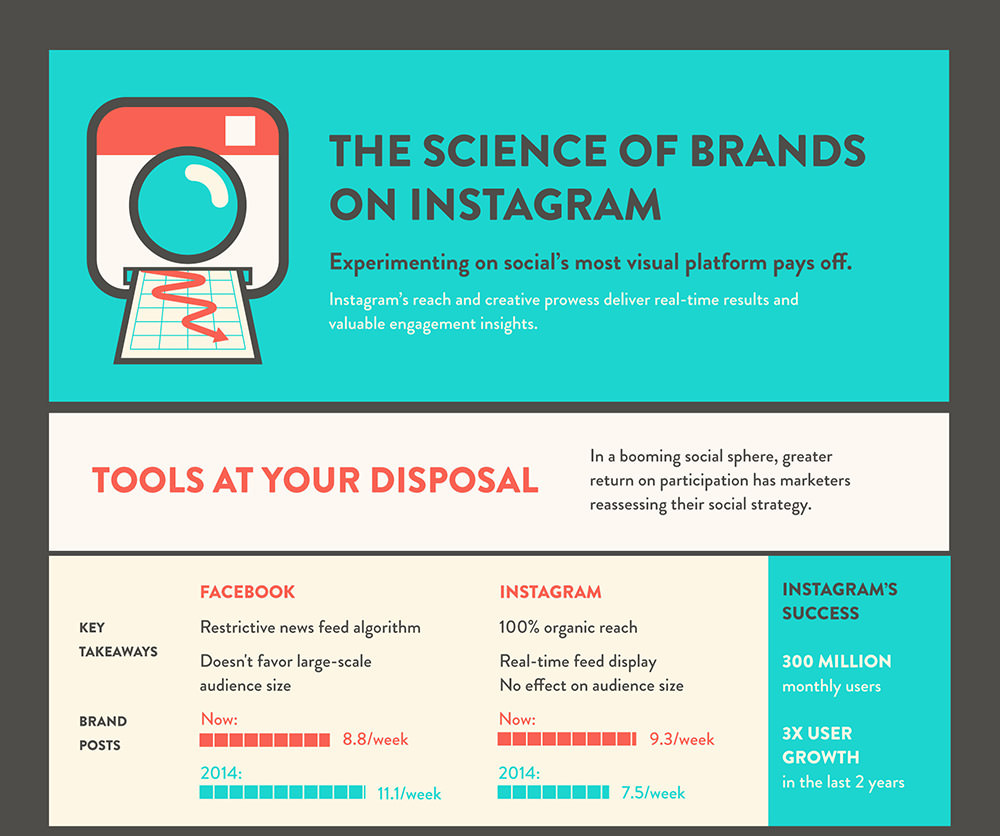 The Science of Brands on Instagram