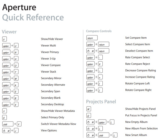 Aperture Shortcuts