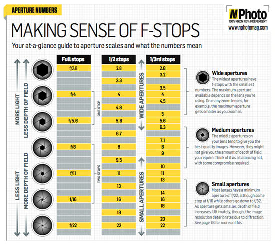 F-Stop Chart