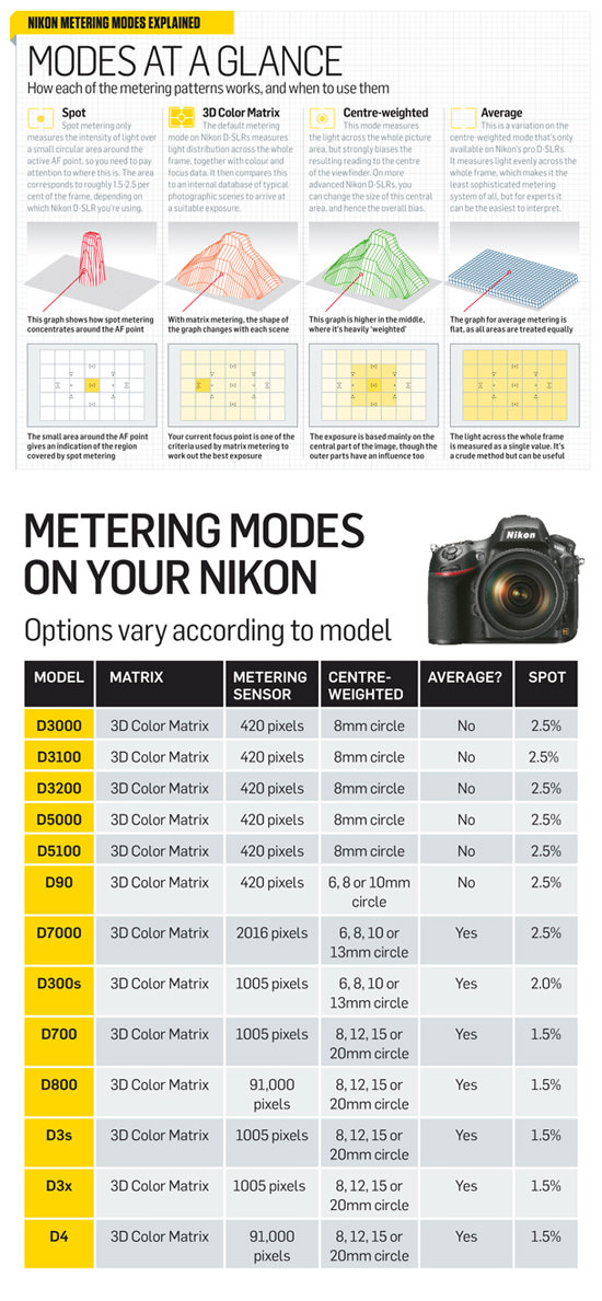 Metering Modes