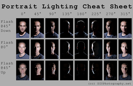 Portrait Lighting