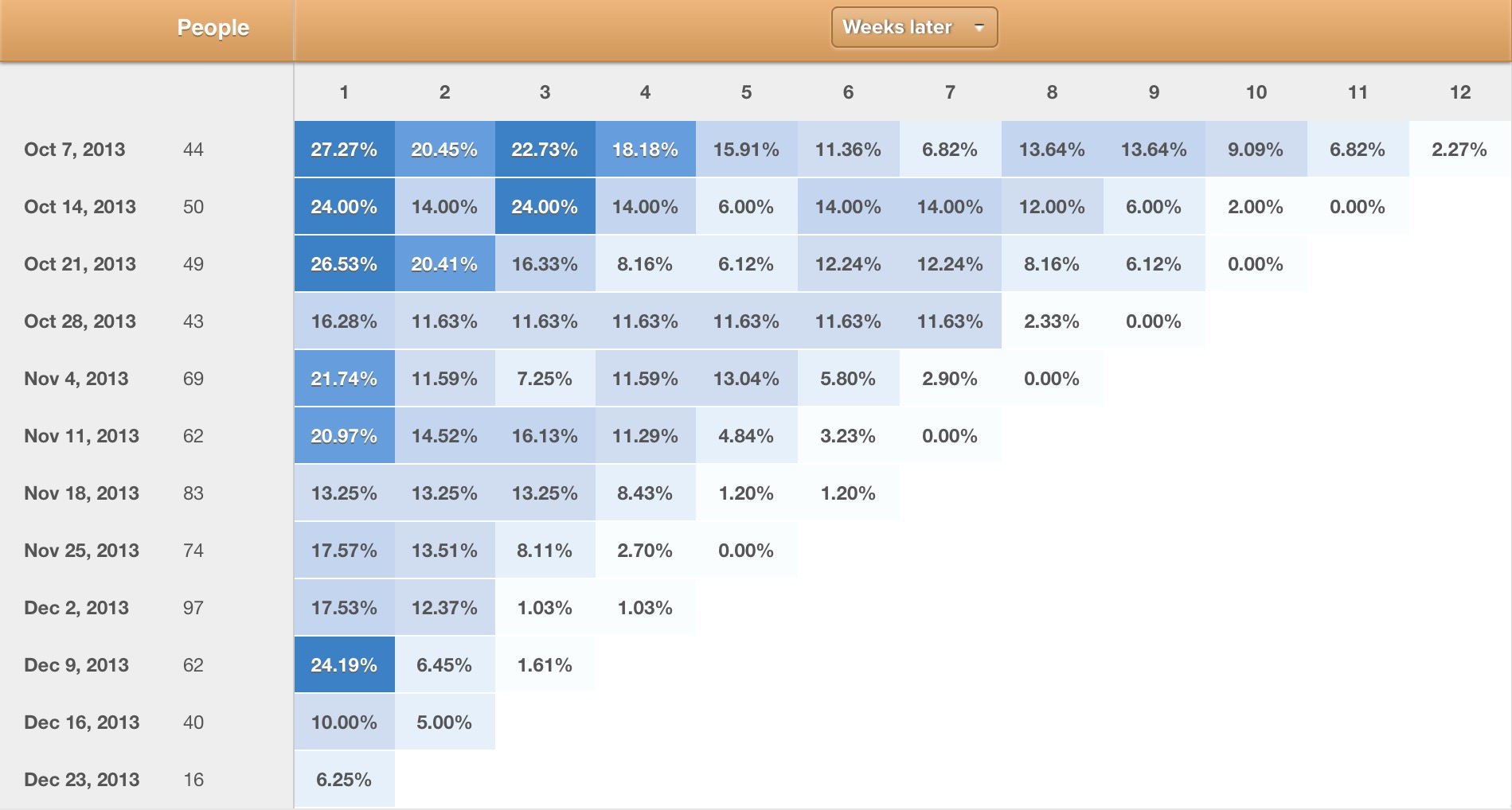 How to Perform A Cohort Analysis with Google Analytics [Guide]