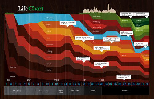 life_chart_resume