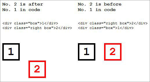 CSS Floats Explained in 5 Questions
