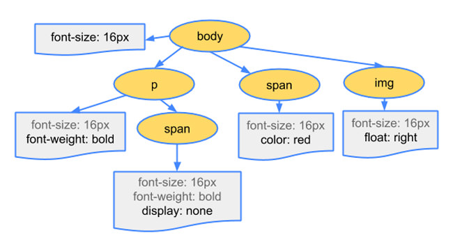 Rendering the CSS Object Model