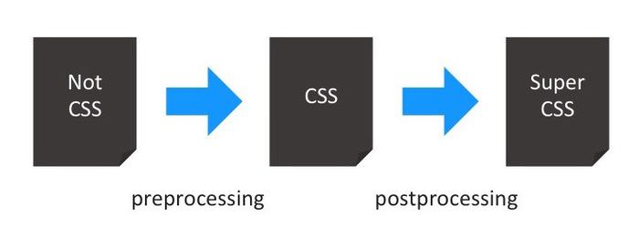 CSS Processing Diagram