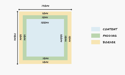 A Look Into: CSS3 Box-sizing
