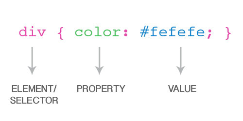CSS3 Property and Value pairing