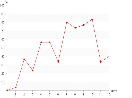 css-линейный график