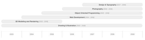 чистый CSS-шкала времени