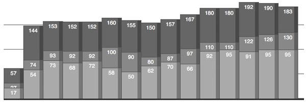 vertical_bar_graphs