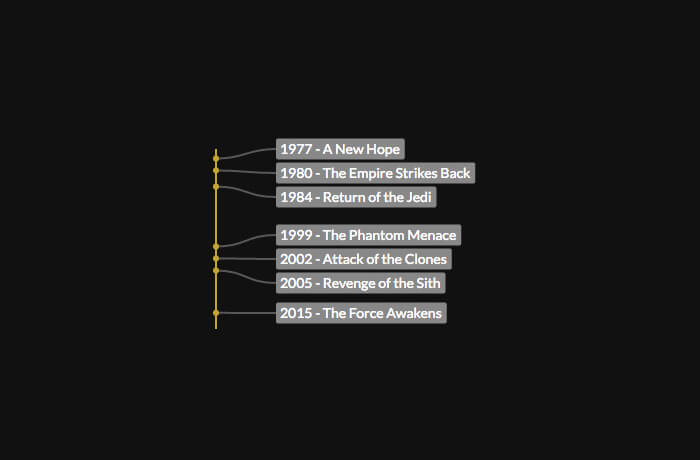 Timeline of Star Wars releases created with LabellaJS