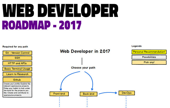 Developer Roadmap
