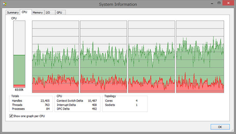 Windows 10 CPU Usage chart