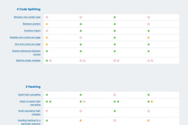 Bundler Tooling table comparison