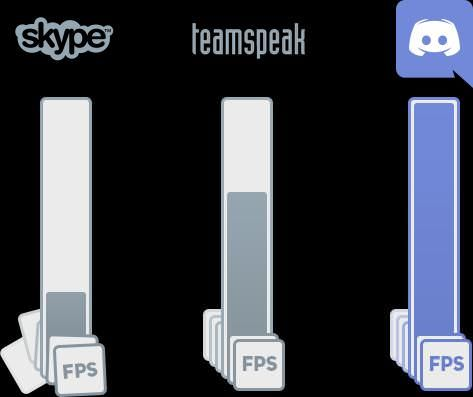 Discord gives highest FPS on voice chat
