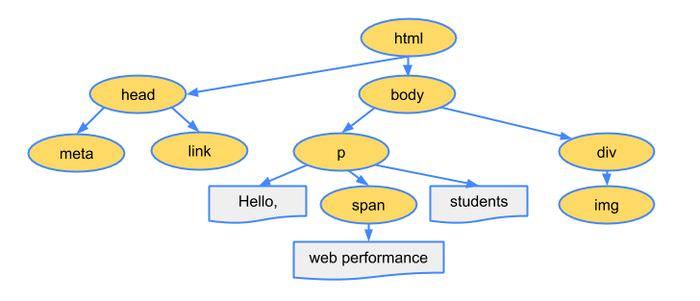 15 JavaScript Methods For DOM Manipulation for Web Developers