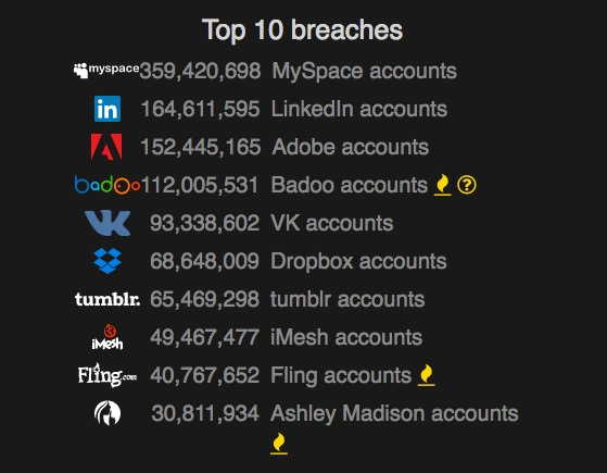 top 10 breaches