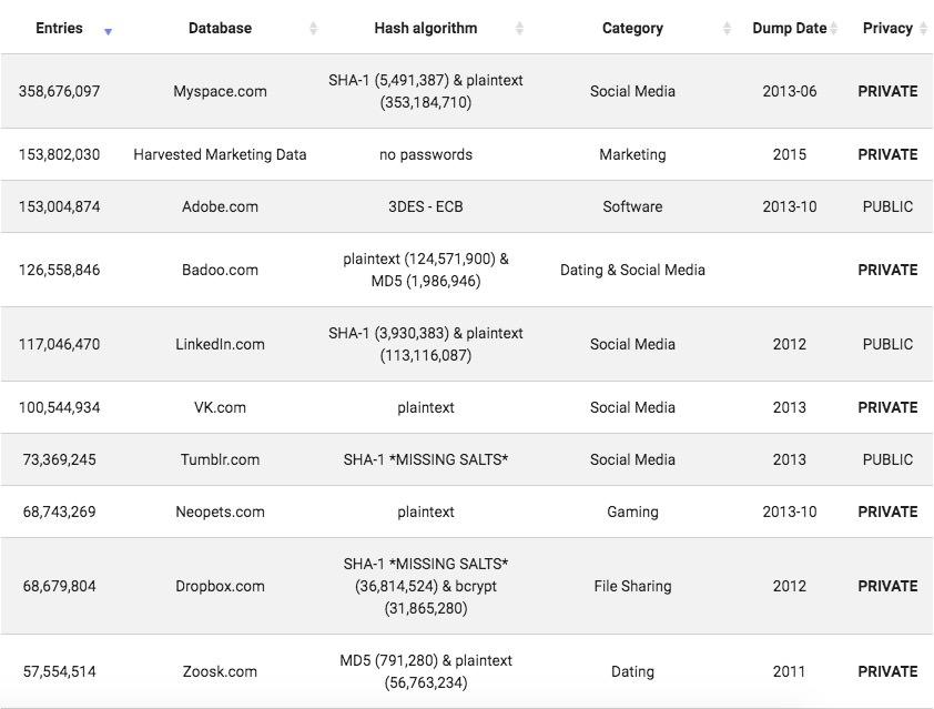 top 10 data dump