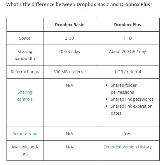 dropbox basic and plus