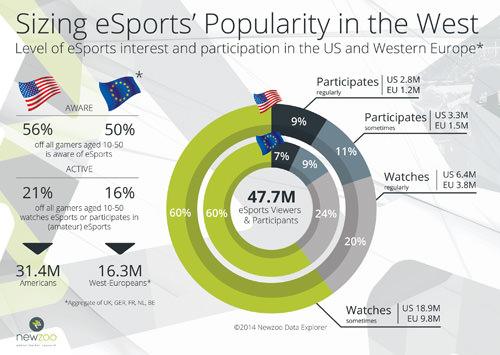 e-Sport Popularity