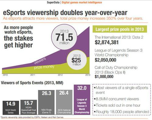 e-sport viewership