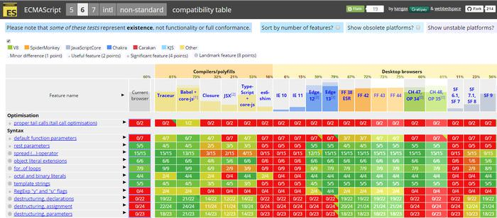 ES6 Compability Table