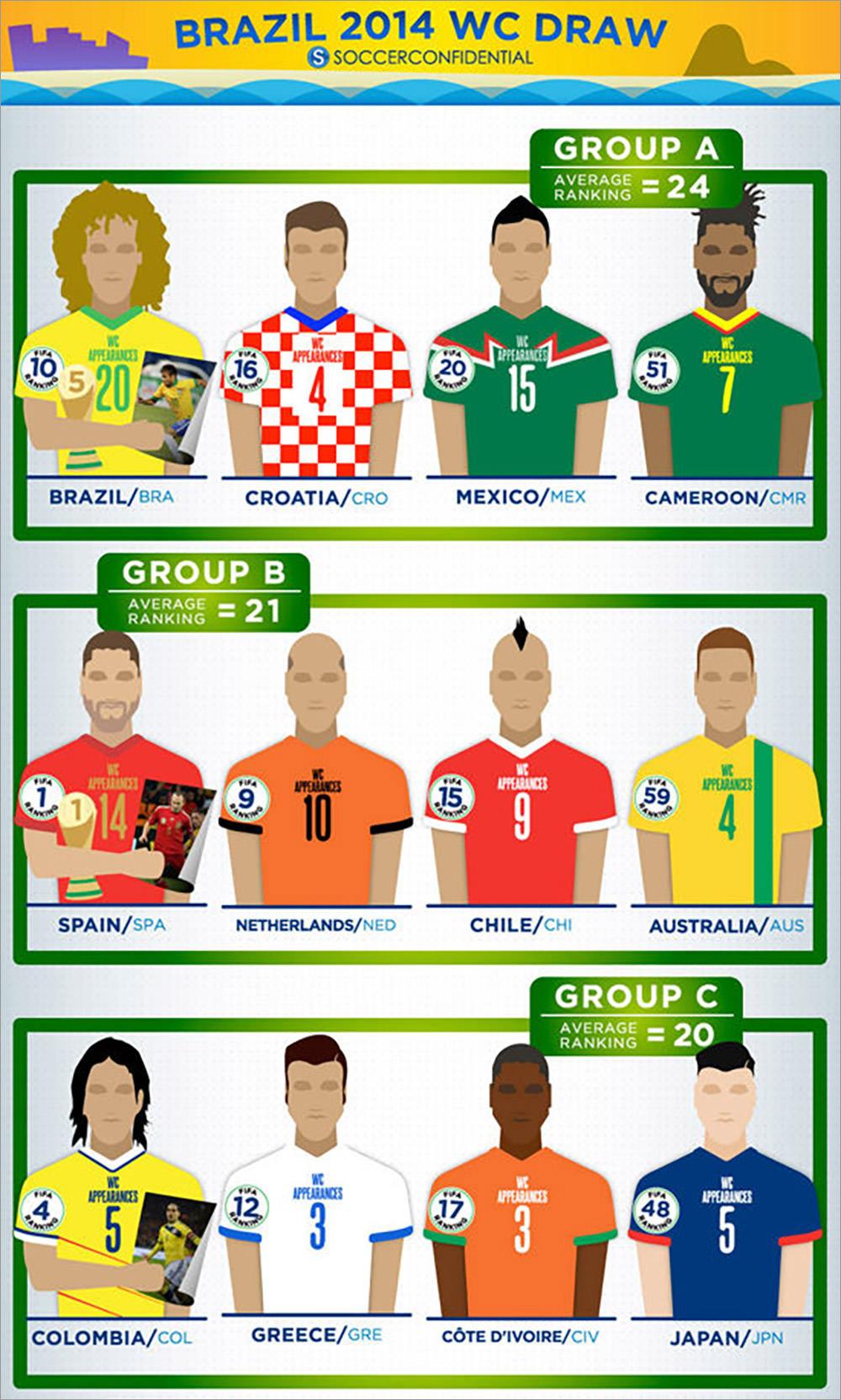 Brazil 2014 WC Draw