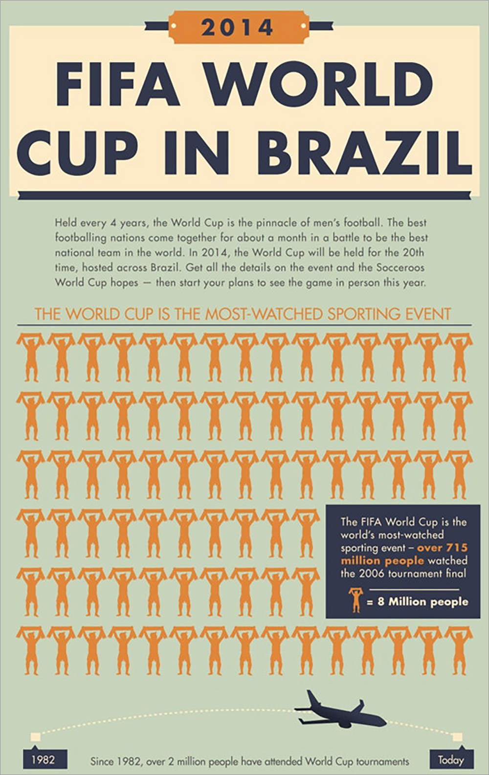 The 2014 World Cup In Brazil [Infographic