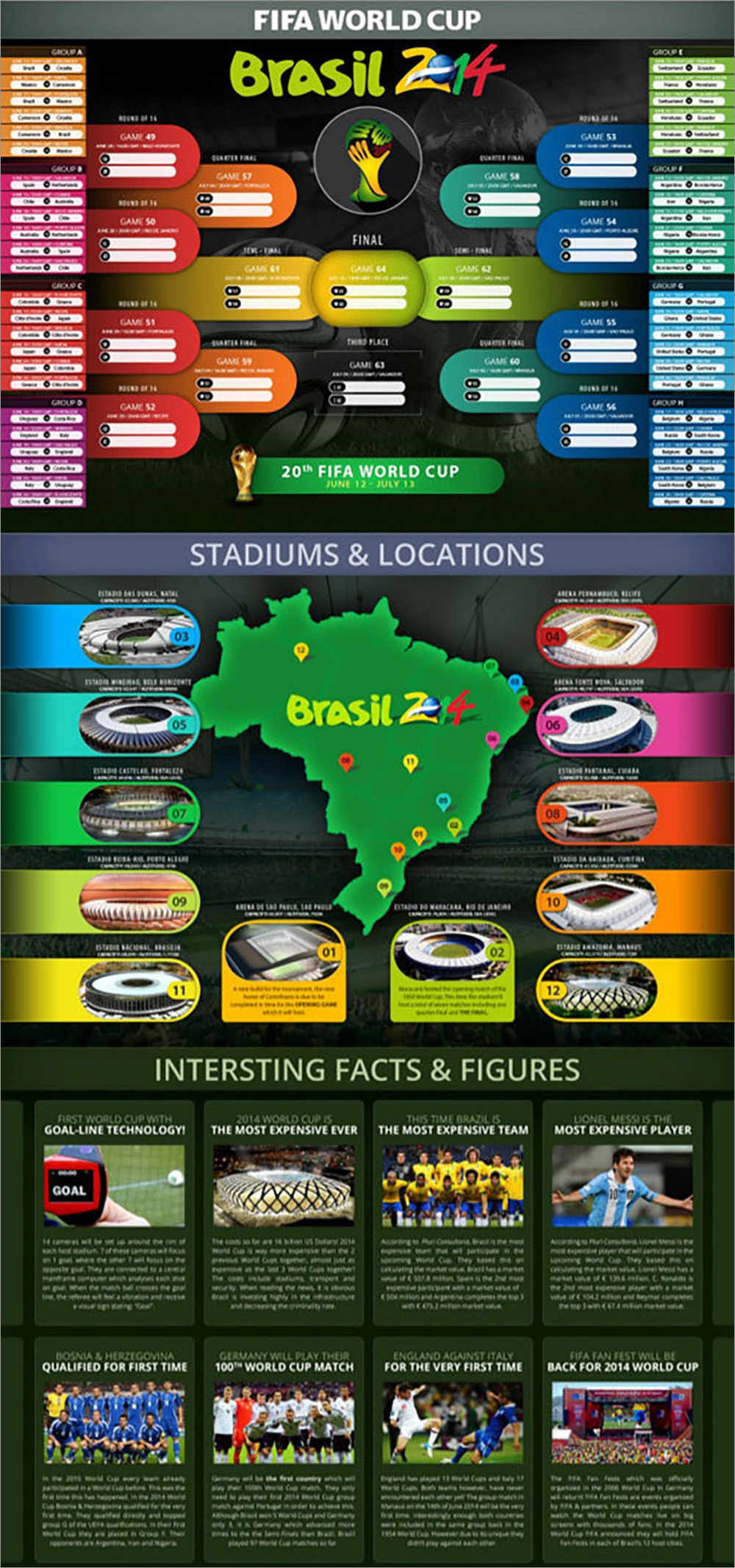 FIFA World Cup 2014 Brazil Infographic Poster
