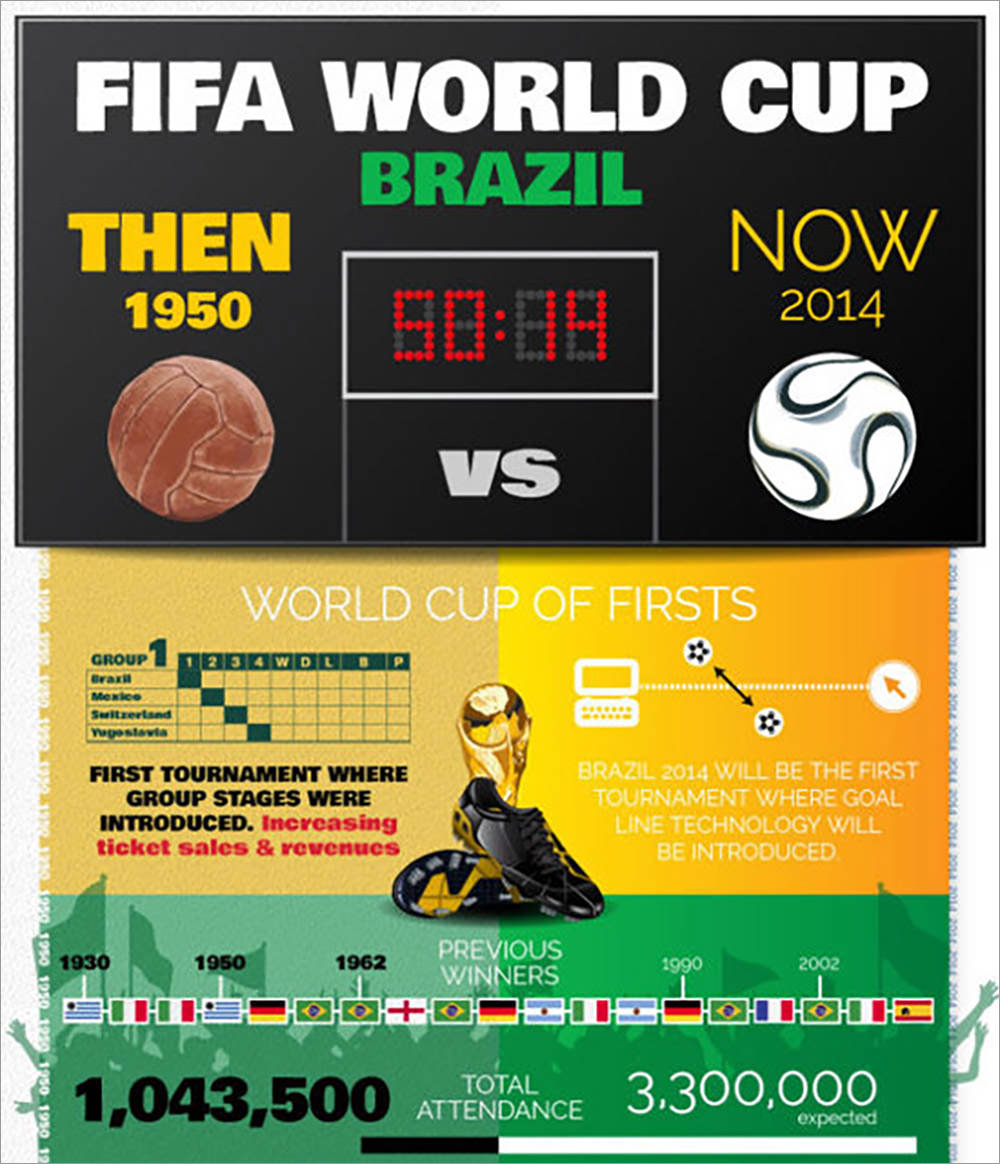 Brazil: A World Cup Of Firsts