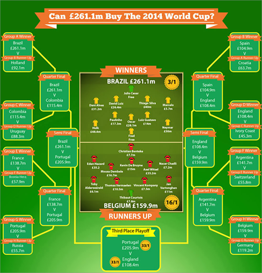 Can $261.1m Buy The 2014 World Cup?